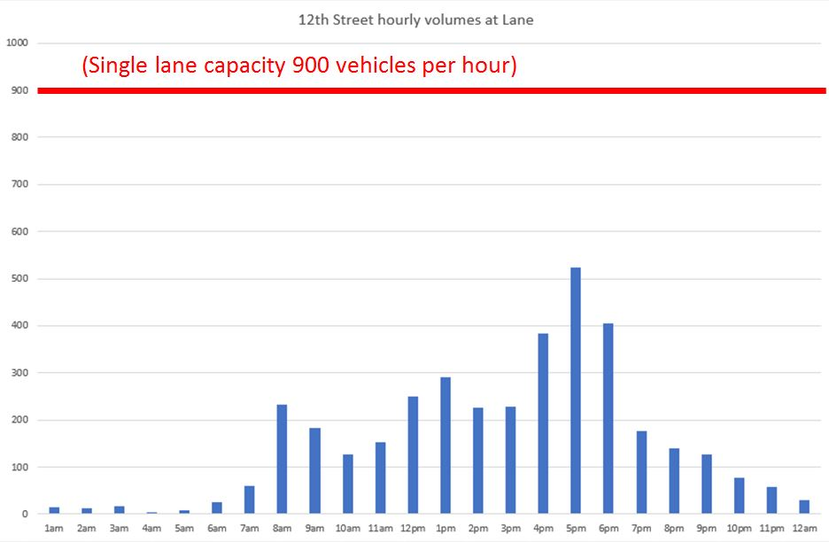 Chart showing road capacity